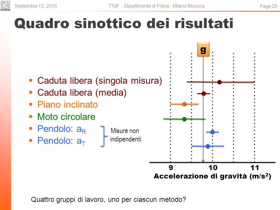 Quadro sinottico dei risultati Caduta libera (singola misura) Caduta libera (media) Piano inclinato Moto circolare Pendolo: a R Pendolo: a T September