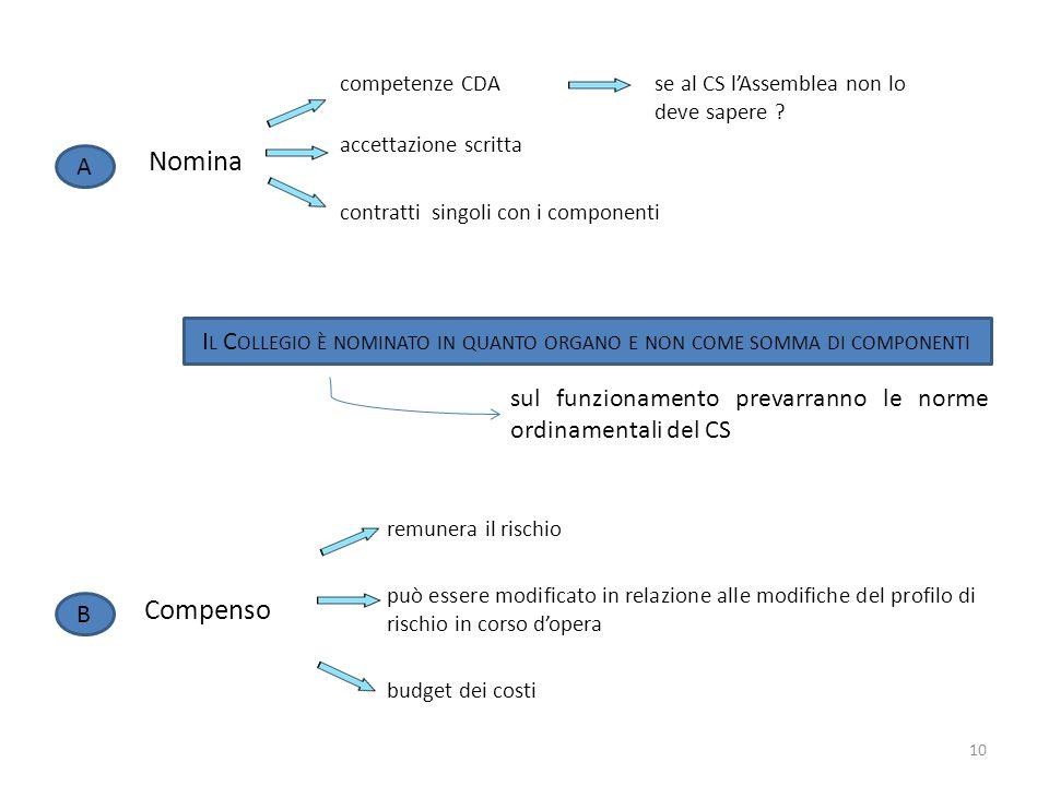Nomina competenze CDAse al CS lAssemblea non lo deve sapere ? accettazione scritta contratti singoli con i componenti A sul funzionamento prevarranno