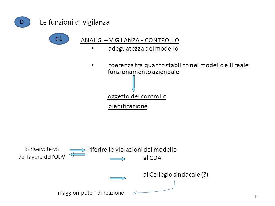 Le funzioni di vigilanza D d1 ANALISI – VIGILANZA - CONTROLLO adeguatezza del modello coerenza tra quanto stabilito nel modello e il reale funzionamen
