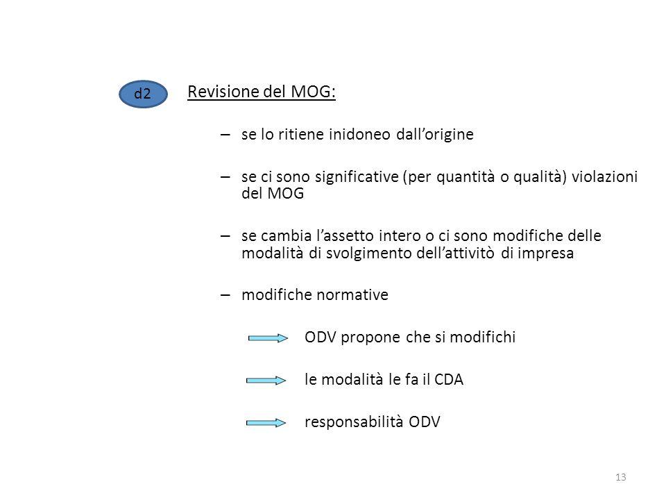 Revisione del MOG: – se lo ritiene inidoneo dallorigine – se ci sono significative (per quantità o qualità) violazioni del MOG – se cambia lassetto in