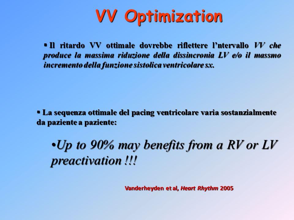 VV Optimization Il ritardo VV ottimale dovrebbe riflettere lntervallo VV che produce la massima riduzione della dissincronia LV e/o il massmo incremen