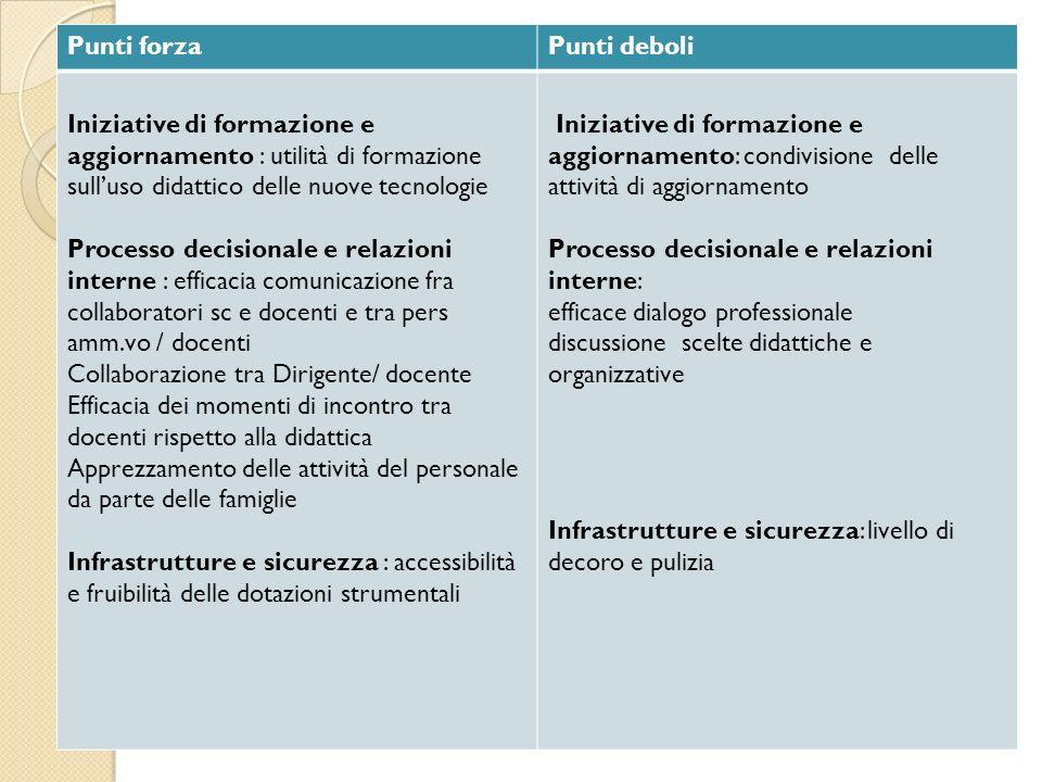 Punti forzaPunti deboli Iniziative di formazione e aggiornamento : utilità di formazione sulluso didattico delle nuove tecnologie Processo decisionale