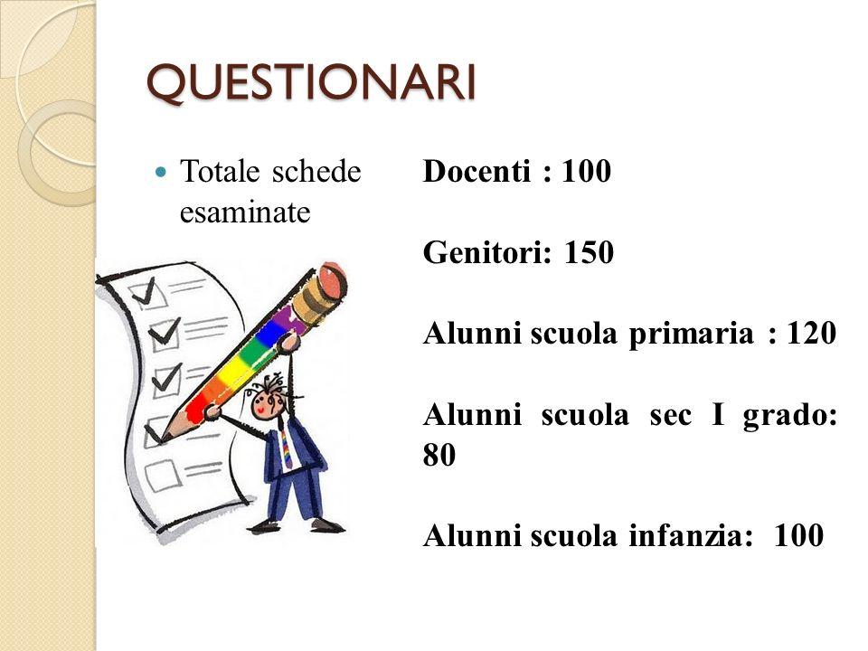QUESTIONARI Totale schede esaminate Docenti : 100 Genitori: 150 Alunni scuola primaria : 120 Alunni scuola sec I grado: 80 Alunni scuola infanzia: 100