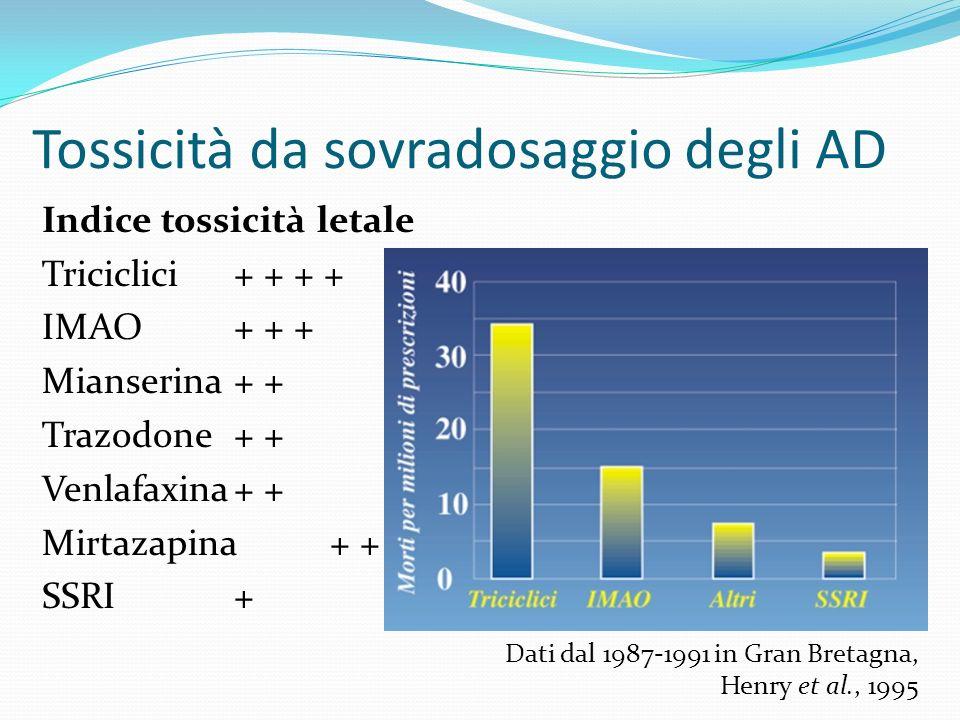 Tossicità da sovradosaggio degli AD Indice tossicità letale Triciclici+ + + + IMAO+ + + Mianserina+ + Trazodone+ + Venlafaxina+ + Mirtazapina+ + SSRI+