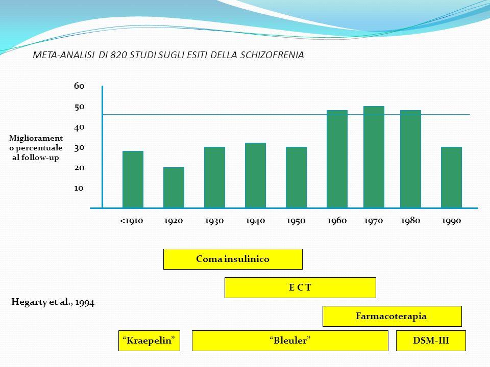 META-ANALISI DI 820 STUDI SUGLI ESITI DELLA SCHIZOFRENIA <191019201990198019701960195019401930 10 60 50 40 30 20 Migliorament o percentuale al follow-
