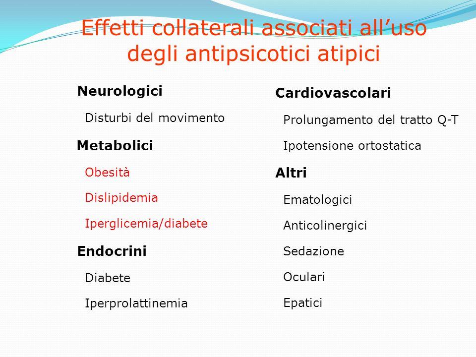 Effetti collaterali associati alluso degli antipsicotici atipici Neurologici Disturbi del movimento Metabolici Obesità Dislipidemia Iperglicemia/diabe