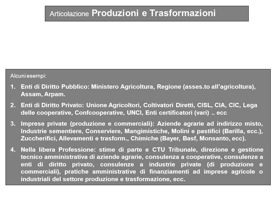 Alcuni esempi: 1.Enti di Diritto Pubblico: Ministero Agricoltura, Regione (asses.to allagricoltura), Assam, Arpam.