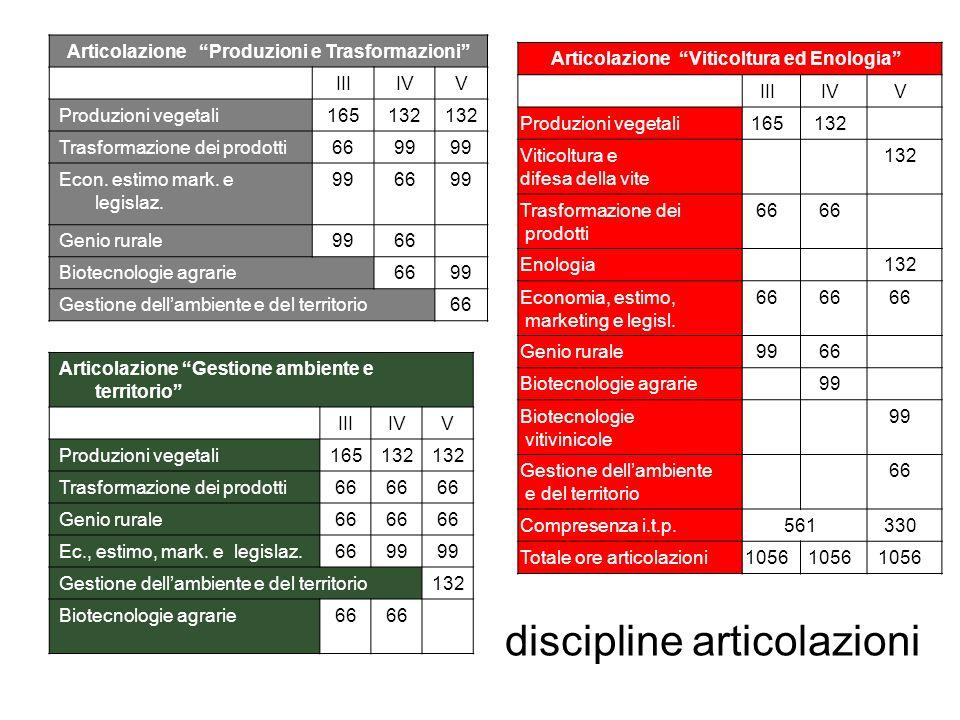 Articolazione Produzioni e Trasformazioni IIIIVV Produzioni vegetali165132 Trasformazione dei prodotti6699 Econ.