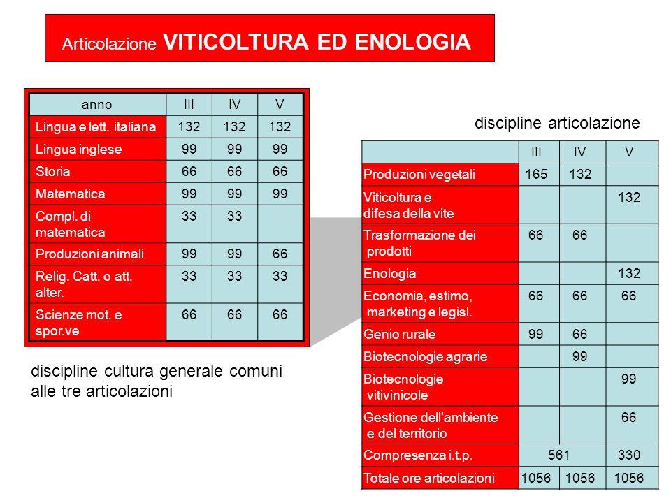 IIIIVV Produzioni vegetali165132 Viticoltura e difesa della vite 132 Trasformazione dei prodotti 66 Enologia132 Economia, estimo, marketing e legisl.