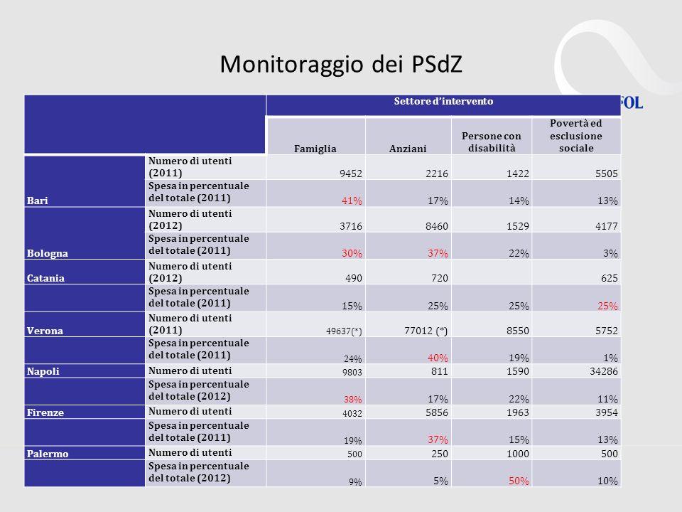 Monitoraggio dei PSdZ Settore dintervento FamigliaAnziani Persone con disabilità Povertà ed esclusione sociale Bari Numero di utenti (2011) 9452221614225505 Spesa in percentuale del totale (2011) 41%17%14%13% Bologna Numero di utenti (2012) 3716846015294177 Spesa in percentuale del totale (2011) 30%37%22%3% Catania Numero di utenti (2012) 490720 625 Spesa in percentuale del totale (2011) 15%25% Verona Numero di utenti (2011) 49637(*) 77012 (*)85505752 Spesa in percentuale del totale (2011) 24% 40%19%1% Napoli Numero di utenti 9803 811159034286 Spesa in percentuale del totale (2012) 38% 17%22%11% Firenze Numero di utenti 4032 585619633954 Spesa in percentuale del totale (2011) 19% 37%15%13% Palermo Numero di utenti 500 2501000500 Spesa in percentuale del totale (2012) 9% 5%50%10%