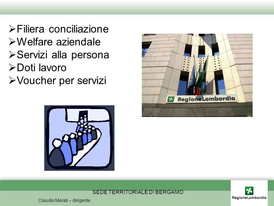 SEDE TERRITORIALE DI BERGAMO Claudio Merati – dirigente Filiera conciliazione Welfare aziendale Servizi alla persona Doti lavoro Voucher per servizi