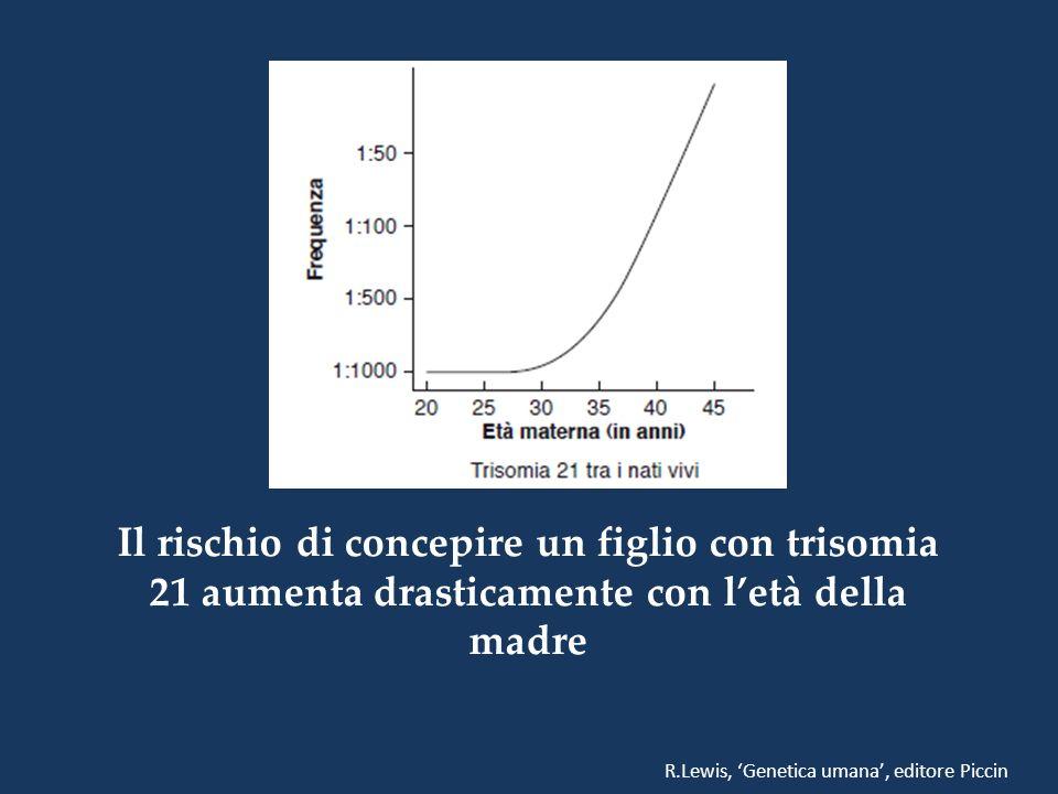 Il rischio di concepire un figlio con trisomia 21 aumenta drasticamente con letà della madre R.Lewis, Genetica umana, editore Piccin