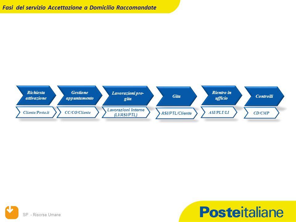 SP - Risorse Umane Richiesta attivazione Gestione appuntamento Lavorazioni pre- gita Cliente/Poste.itCC/CO/Cliente Lavorazioni Interne (LI/ASI/PTL) Rientro in ufficio ASI/PLT/LI Gita ASI/PTL/Cliente Fasi del servizio Accettazione a Domicilio Raccomandate Controlli CD/CMP