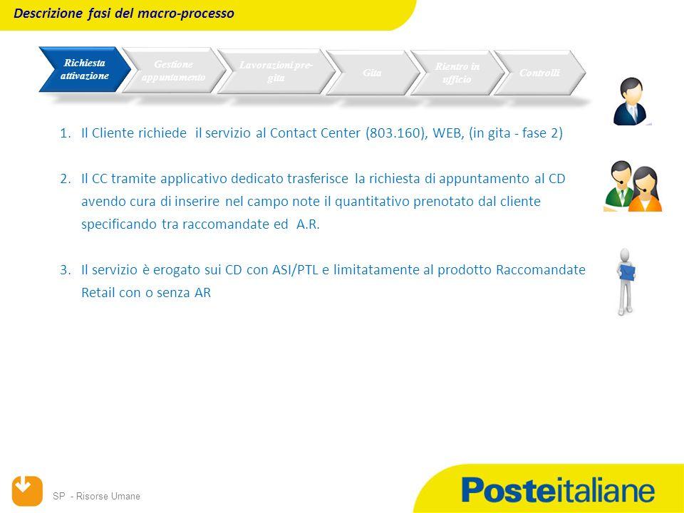 SP - Risorse Umane Descrizione fasi del macro-processo 1.Lapplicativo dedicato assegna l appuntamento 2.L ASI/PTL predispone il materiale per l accettazione (barcode raccomandate, AR, etichetta servizio) 3.L ASI/PTL al domicilio del cliente: scansiona il codice a barre dell invio inserisce il peso e in automatico il sistema associa il relativo scaglione di peso selezione dell eventuale servizio accessorio A.R.