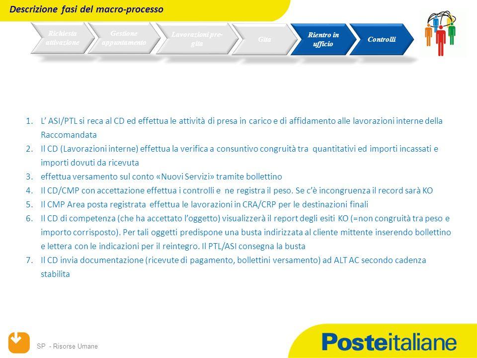 SP - Risorse Umane 1.L ASI/PTL si reca al CD ed effettua le attività di presa in carico e di affidamento alle lavorazioni interne della Raccomandata 2.Il CD (Lavorazioni interne) effettua la verifica a consuntivo congruità tra quantitativi ed importi incassati e importi dovuti da ricevuta 3.effettua versamento sul conto «Nuovi Servizi» tramite bollettino 4.Il CD/CMP con accettazione effettua i controlli e ne registra il peso.