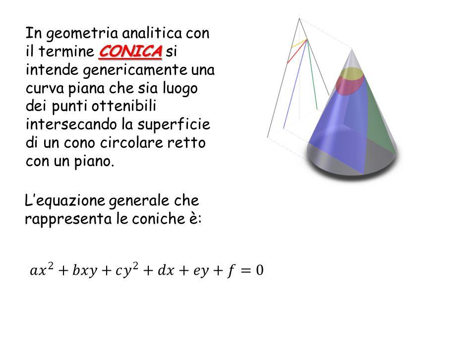 CONICA In geometria analitica con il termine CONICA si intende genericamente una curva piana che sia luogo dei punti ottenibili intersecando la superf