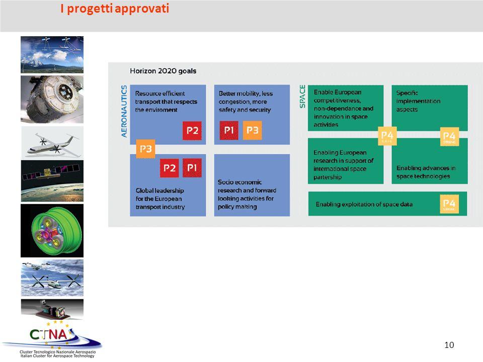 10 I progetti approvati
