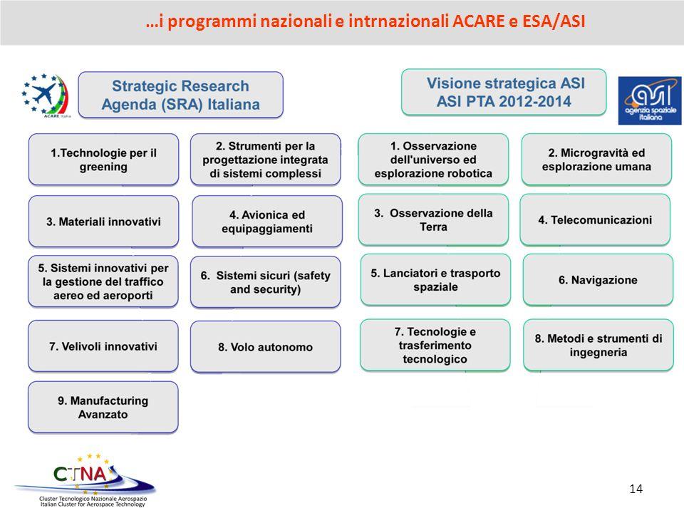 14 …i programmi nazionali e intrnazionali ACARE e ESA/ASI