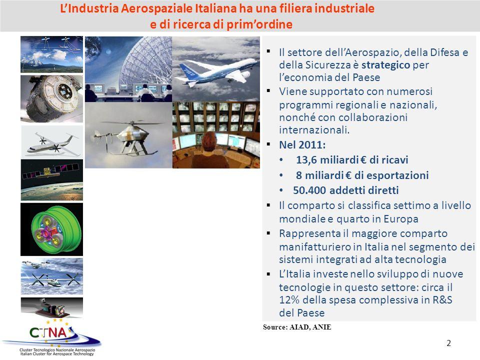 LIndustria Aerospaziale Italiana ha una filiera industriale e di ricerca di primordine Source: AIAD, ANIE Il settore dellAerospazio, della Difesa e de