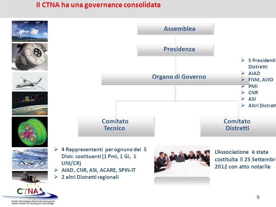 LAssociazione è stata costituita il 25 Settembre 2012 con Atto notarile Comitato Tecnico Comitato Distretti Assemblea Presidenza Organo di Governo LAs