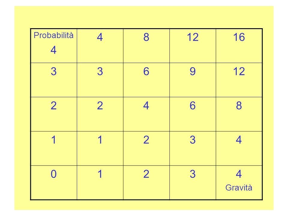 Probabilità 4 481216 336912 22468 11234 01234 Gravità