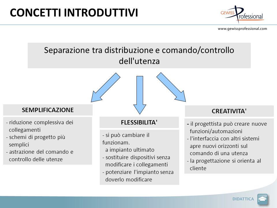 CONCETTI INTRODUTTIVI Separazione tra distribuzione e comando/controllo dell'utenza SEMPLIFICAZIONE FLESSIBILITA' CREATIVITA' - si può cambiare il fun