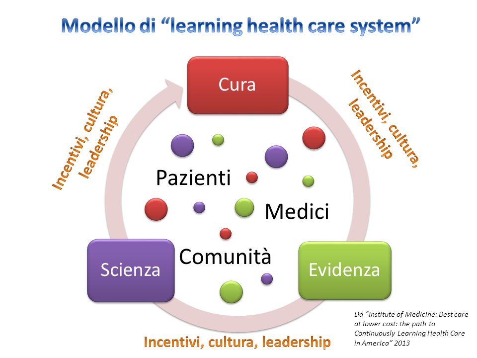 Cura Evidenza Scienza Pazienti Medici Comunità Da Institute of Medicine: Best care at lower cost: the path to Continuously Learning Health Care in Ame