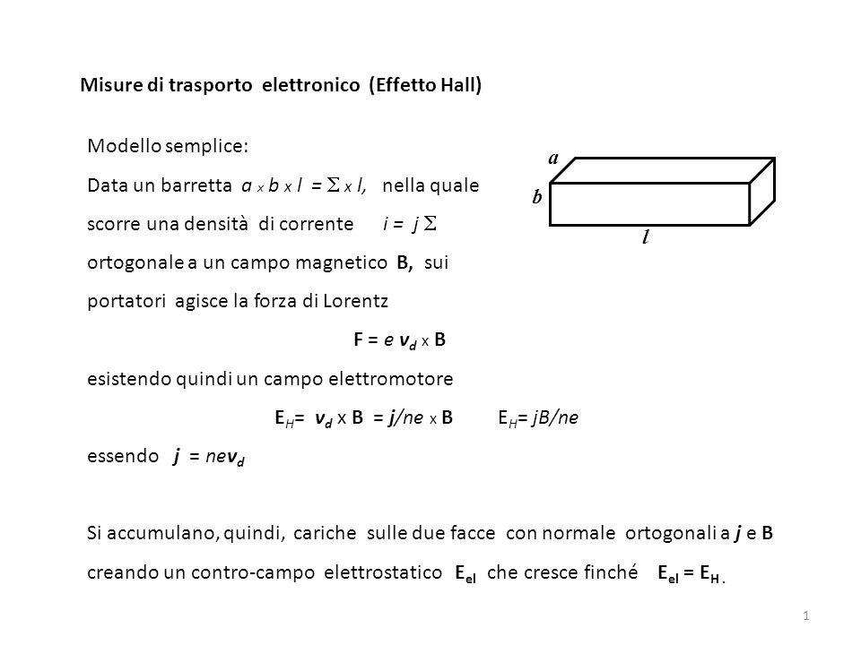 1 Misure di trasporto elettronico (Effetto Hall) Modello semplice: Data un barretta a x b x l = x l, nella quale scorre una densità di corrente i = j