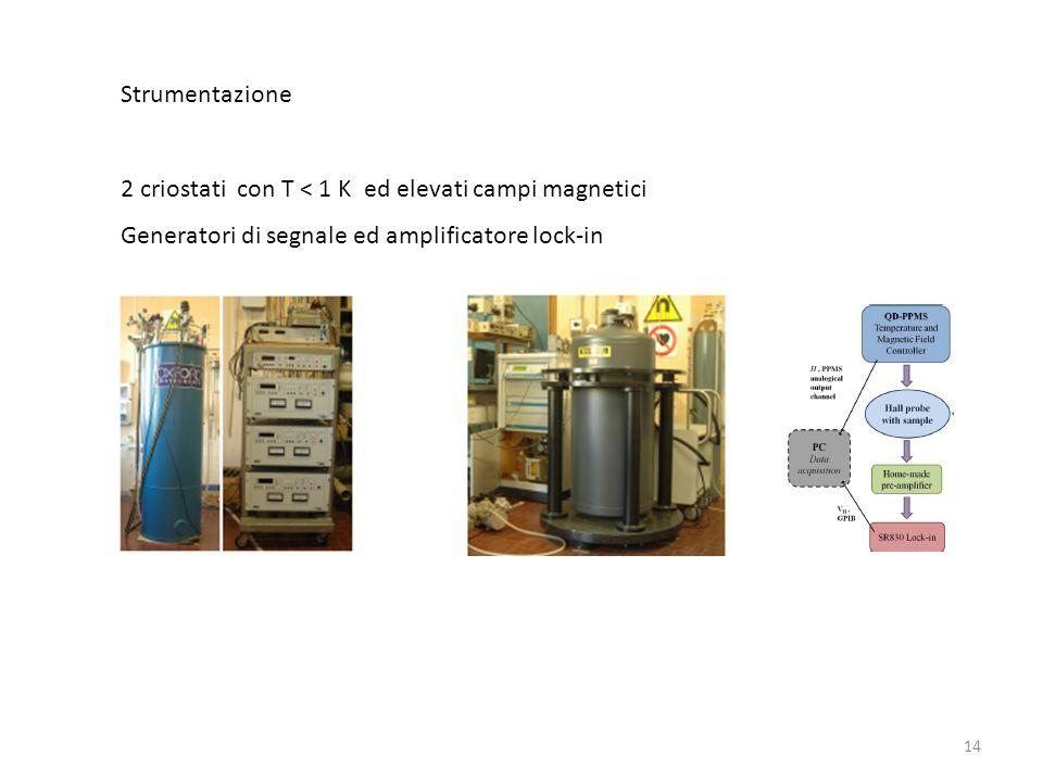 14 Strumentazione 2 criostati con T < 1 K ed elevati campi magnetici Generatori di segnale ed amplificatore lock-in