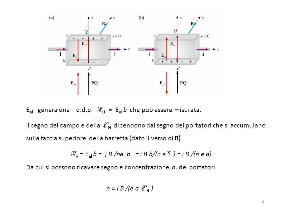 2 Il segno del campo e della E H dipendono dal segno dei portatori che si accumulano sulla faccia superiore della barretta (dato il verso di B) E H =