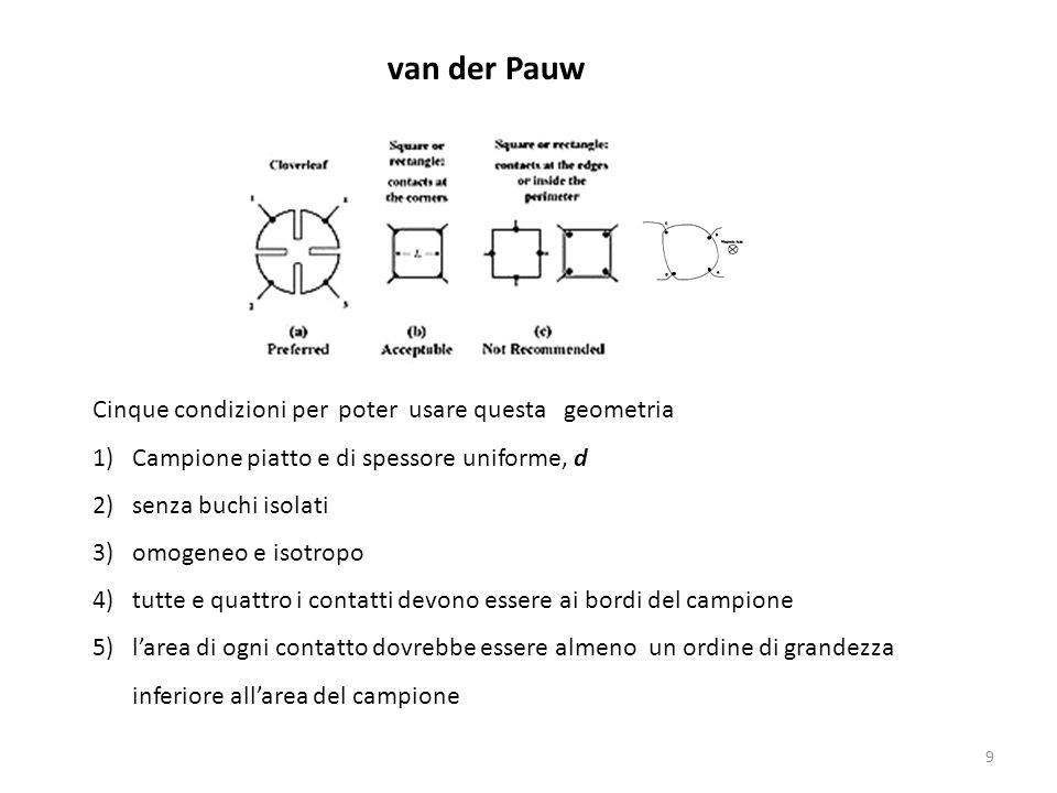 9 Cinque condizioni per poter usare questa geometria 1)Campione piatto e di spessore uniforme, d 2)senza buchi isolati 3)omogeneo e isotropo 4)tutte e