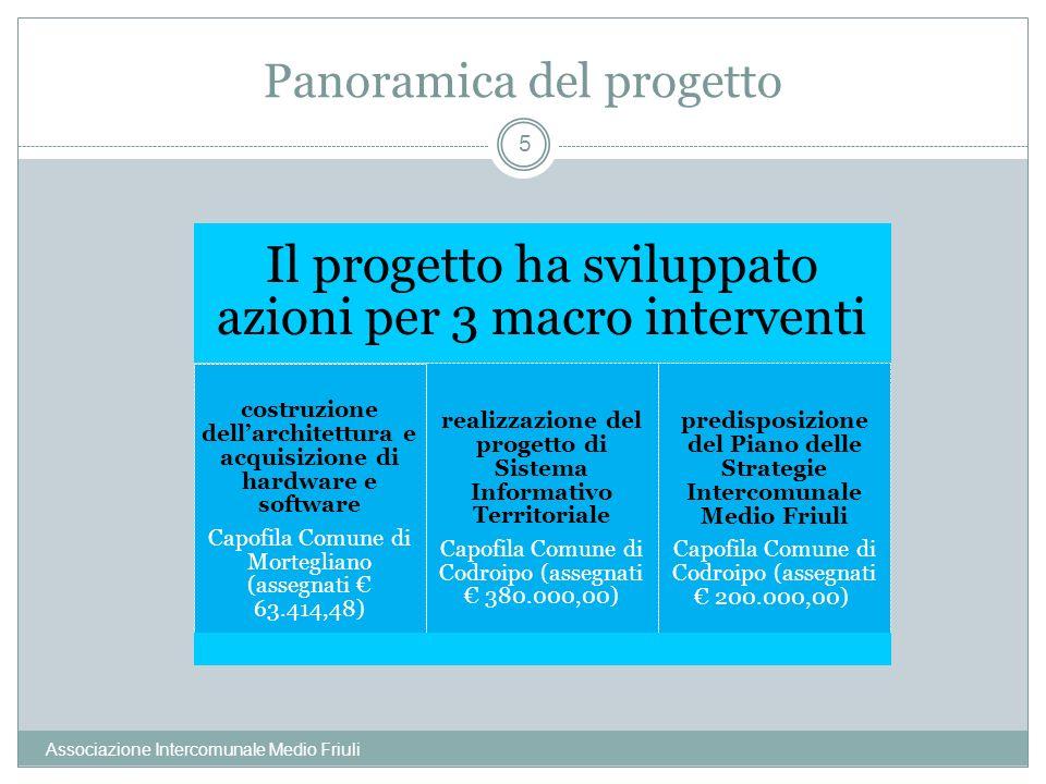 Panoramica del progetto Associazione Intercomunale Medio Friuli 5 Il progetto ha sviluppato azioni per 3 macro interventi costruzione dellarchitettura