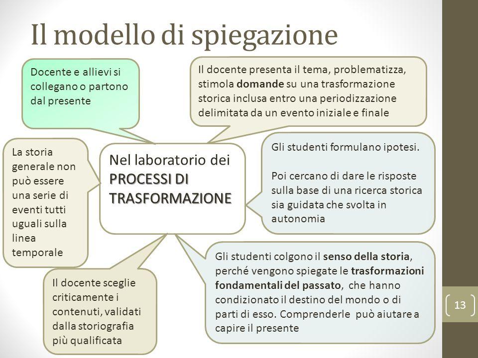 Il modello di spiegazione 13 PROCESSI DI TRASFORMAZIONE Nel laboratorio dei PROCESSI DI TRASFORMAZIONE Gli studenti formulano ipotesi.