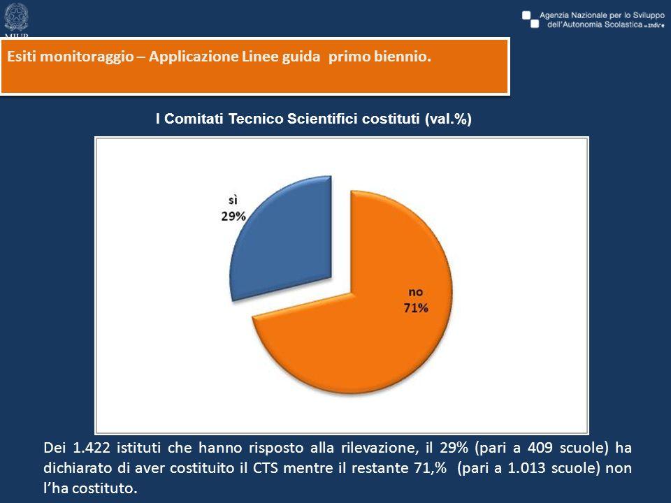 I Comitati Tecnico Scientifici costituti (val.%) Dei 1.422 istituti che hanno risposto alla rilevazione, il 29% (pari a 409 scuole) ha dichiarato di aver costituito il CTS mentre il restante 71,% (pari a 1.013 scuole) non lha costituto.