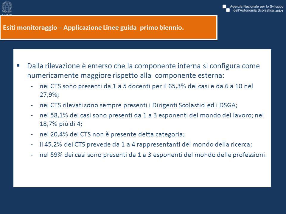 Le funzioni del CTS Esiti monitoraggio – Applicazione Linee guida primo biennio.