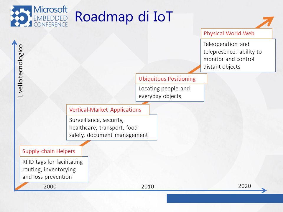 Roadmap di IoT RFID tags for facilitating routing, inventorying and loss prevention Surveillance, security, healthcare, transport, food safety, docume