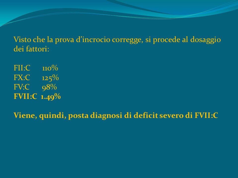 Visto che la prova dincrocio corregge, si procede al dosaggio dei fattori: FII:C 110% FX:C 125% FV:C 98% FVII:C 1.49% Viene, quindi, posta diagnosi di deficit severo di FVII:C