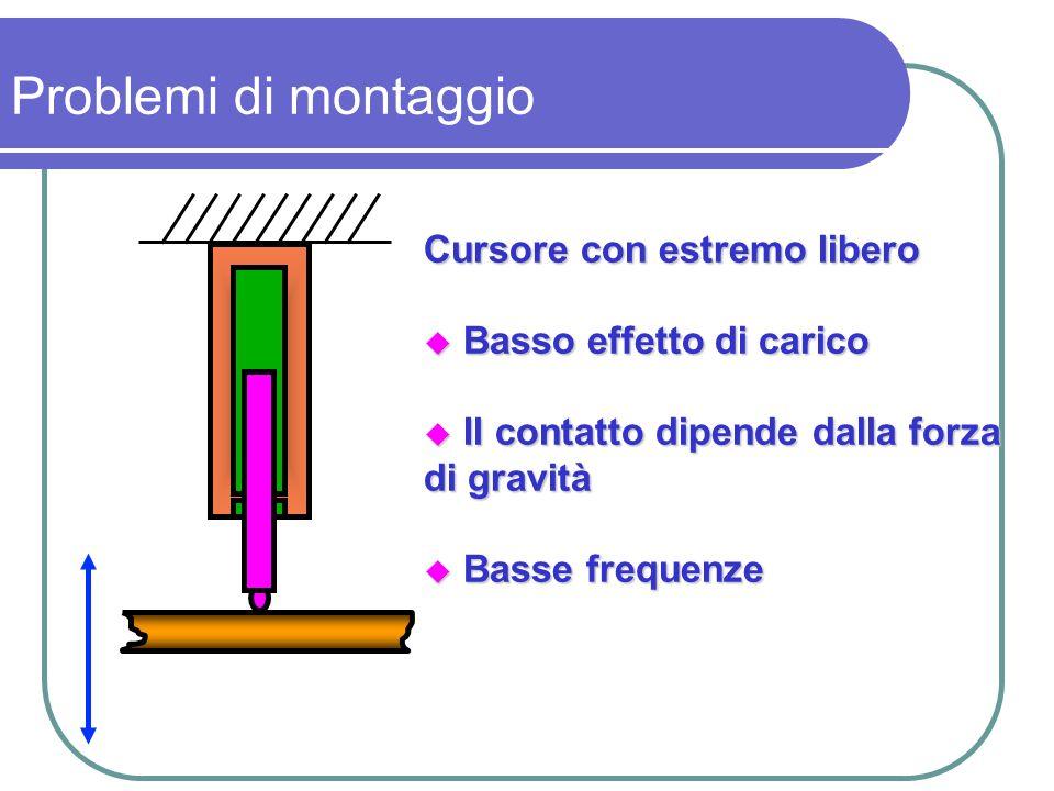 Cursore con estremo libero Basso effetto di carico Basso effetto di carico Il contatto dipende dalla forza Il contatto dipende dalla forza di gravità