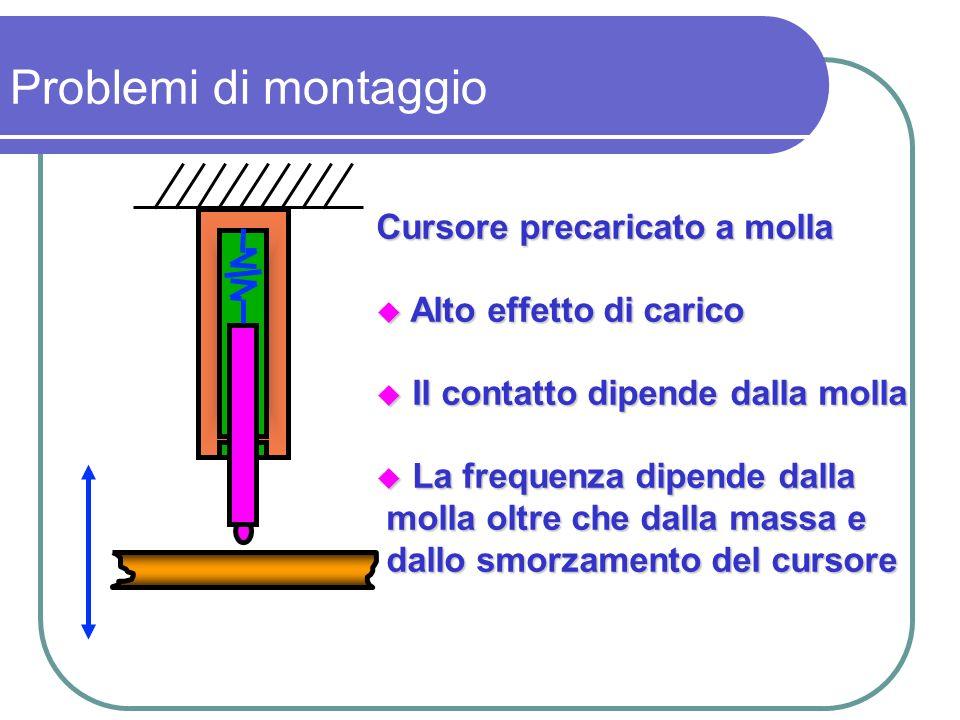 Cursore precaricato a molla Alto effetto di carico Alto effetto di carico Il contatto dipende dalla molla Il contatto dipende dalla molla La frequenza