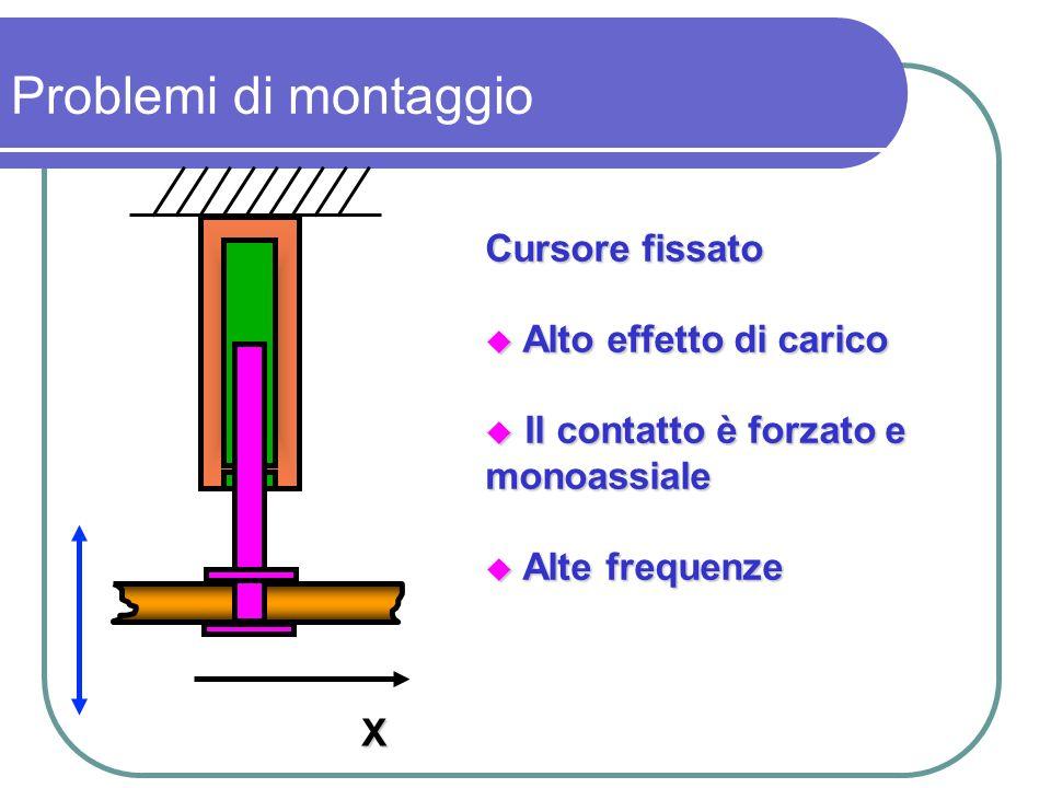 X Problemi di montaggio Cursore fissato Alto effetto di carico Alto effetto di carico Il contatto è forzato e Il contatto è forzato emonoassiale Alte