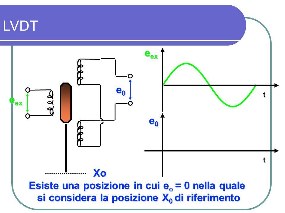 e ex t t e0e0e0e0 e0e0e0e0 Xo Esiste una posizione in cui e o = 0 nella quale si considera la posizione X 0 di riferimento LVDT