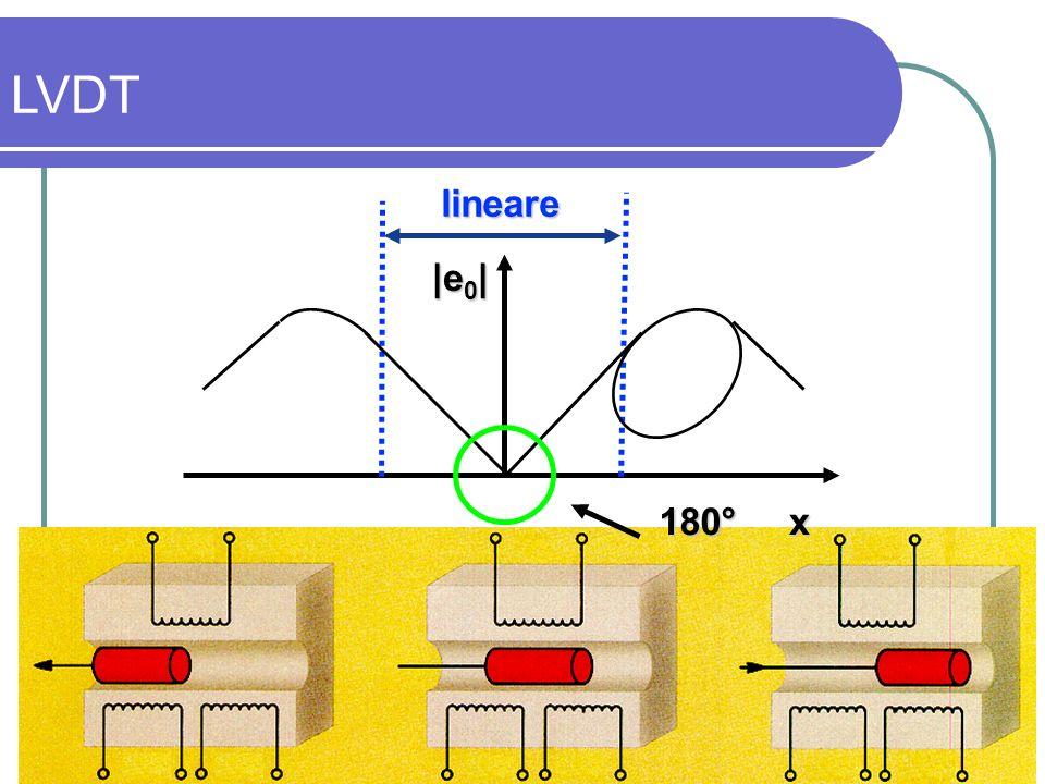 lineare180° x |e 0 | LVDT