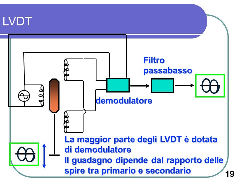 demodulatore Filtropassabasso La maggior parte degli LVDT è dotata di demodulatore Il guadagno dipende dal rapporto delle spire tra primario e seconda