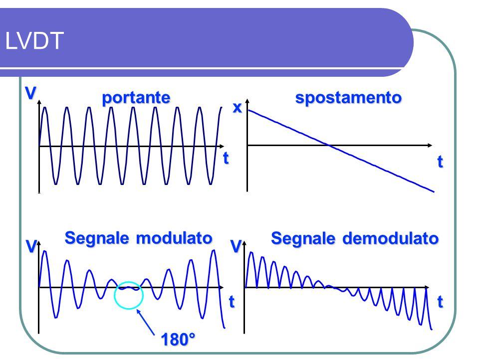 V 180° portantespostamento Segnale demodulato t t t t x VV Segnale modulato LVDT