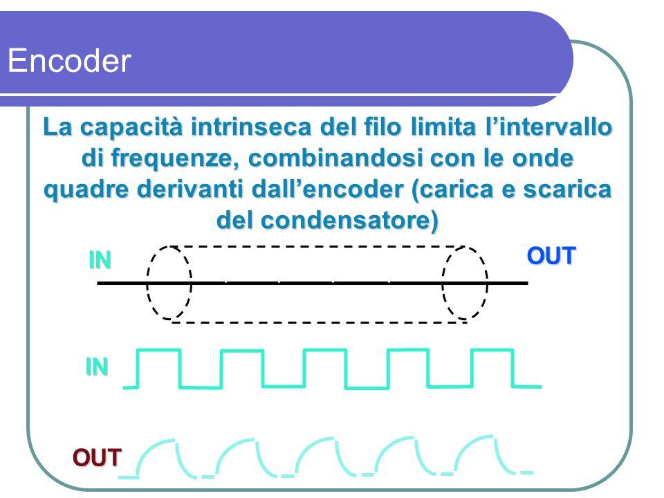 La capacità intrinseca del filo limita lintervallo di frequenze, combinandosi con le onde quadre derivanti dallencoder (carica e scarica del condensat
