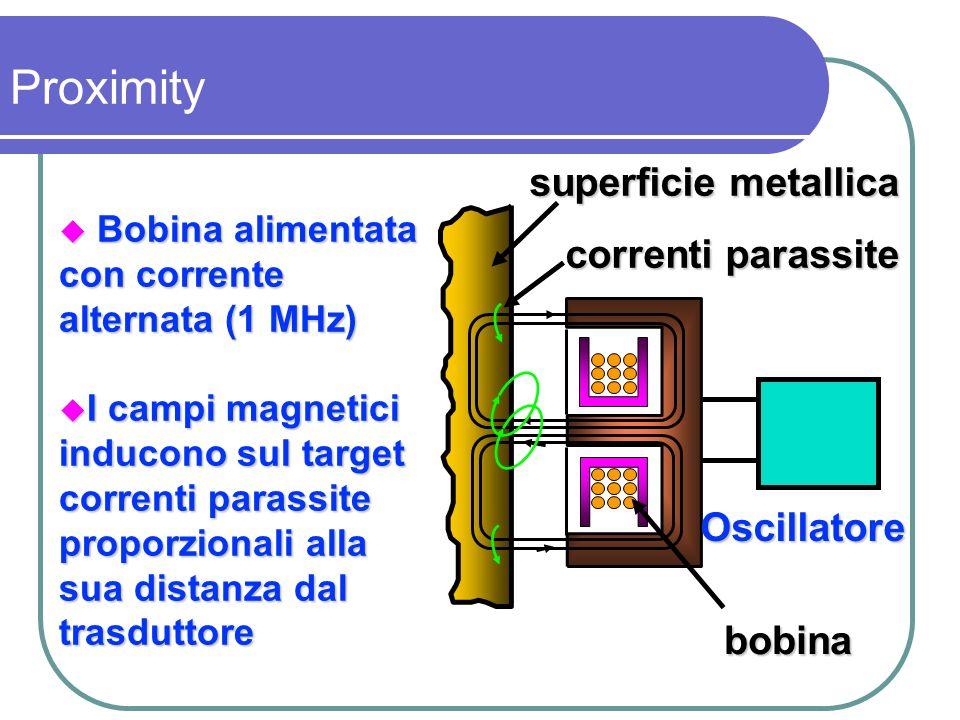 Bobina alimentata con corrente alternata (1 MHz) Bobina alimentata con corrente alternata (1 MHz) I campi magnetici inducono sul target correnti paras