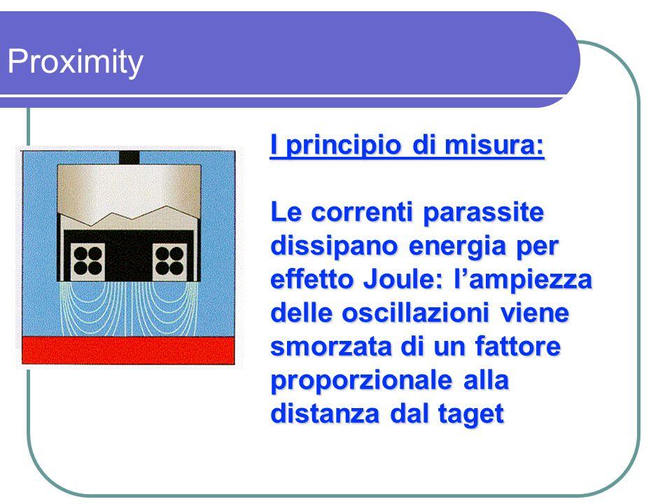I principio di misura: Le correnti parassite dissipano energia per effetto Joule: lampiezza delle oscillazioni viene smorzata di un fattore proporzion