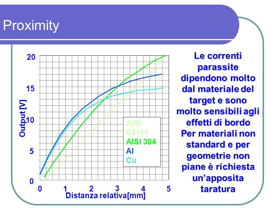 Le correnti parassite dipendono molto dal materiale del target e sono molto sensibili agli effetti di bordo Per materiali non standard e per geometrie