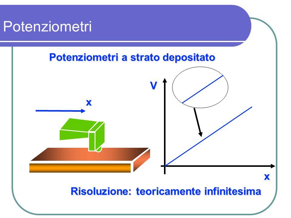 Potenziometri a strato depositato V x x Risoluzione: teoricamente infinitesima Potenziometri