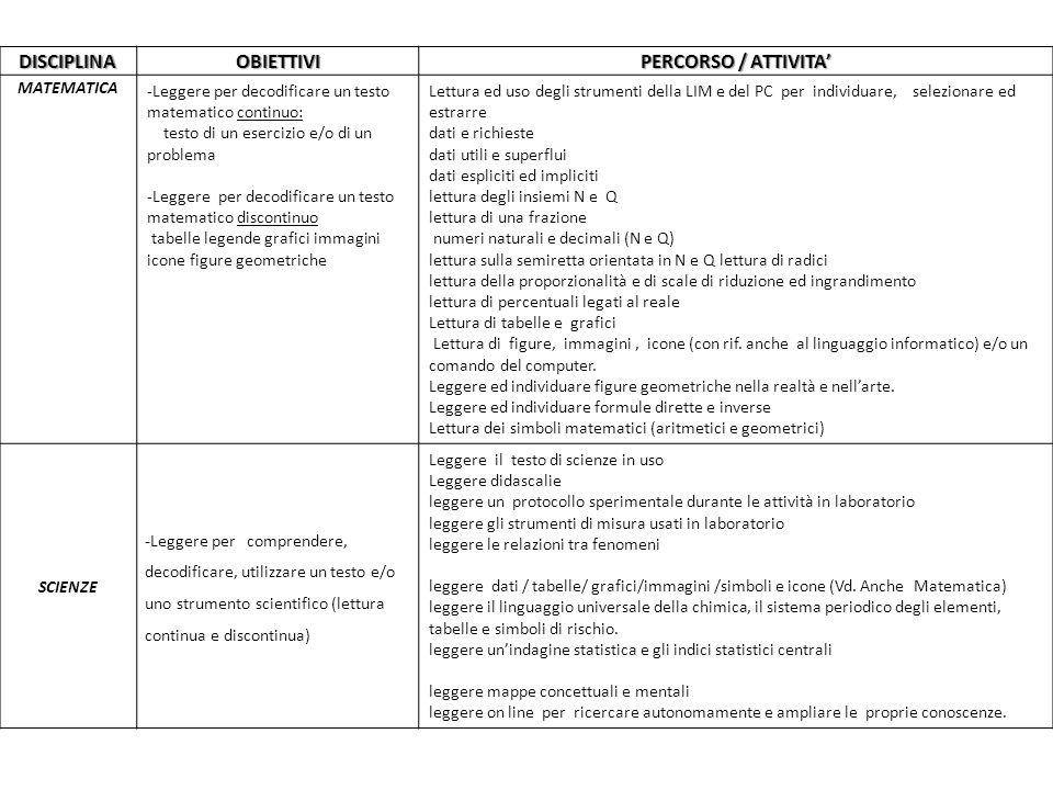 DISCIPLINAOBIETTIVI PERCORSO / ATTIVITA MATEMATICA -Leggere per decodificare un testo matematico continuo: testo di un esercizio e/o di un problema -L